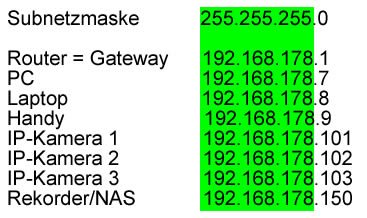 Grundlagen IP-Adressierung Fritzbox